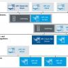 OPC UA Develpment Toolkits