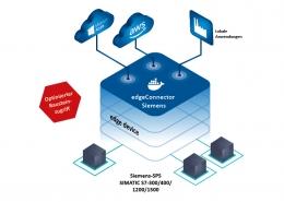 edgeConnector Siemens
