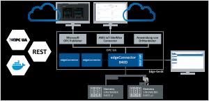 edgeconnector 840D applikation
