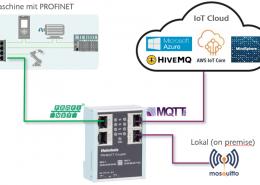 PN/MQTT Koppler Anwendung