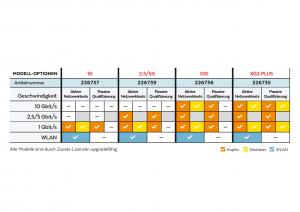 NetXpert XG2 Tabelle